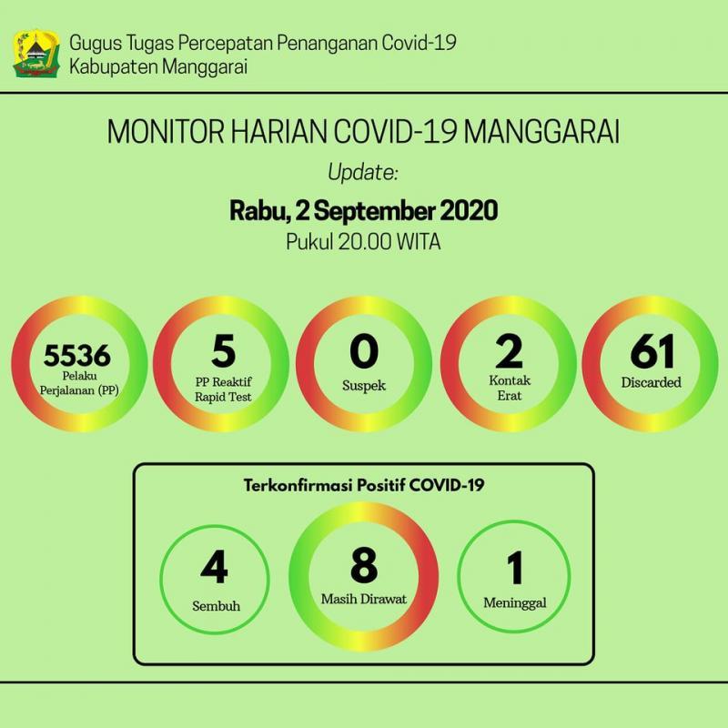 Info Monitor Harian COVID-19 Kabupaten Manggarai per Rabu, 2 September 2020